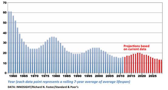 S&P-500 Graph